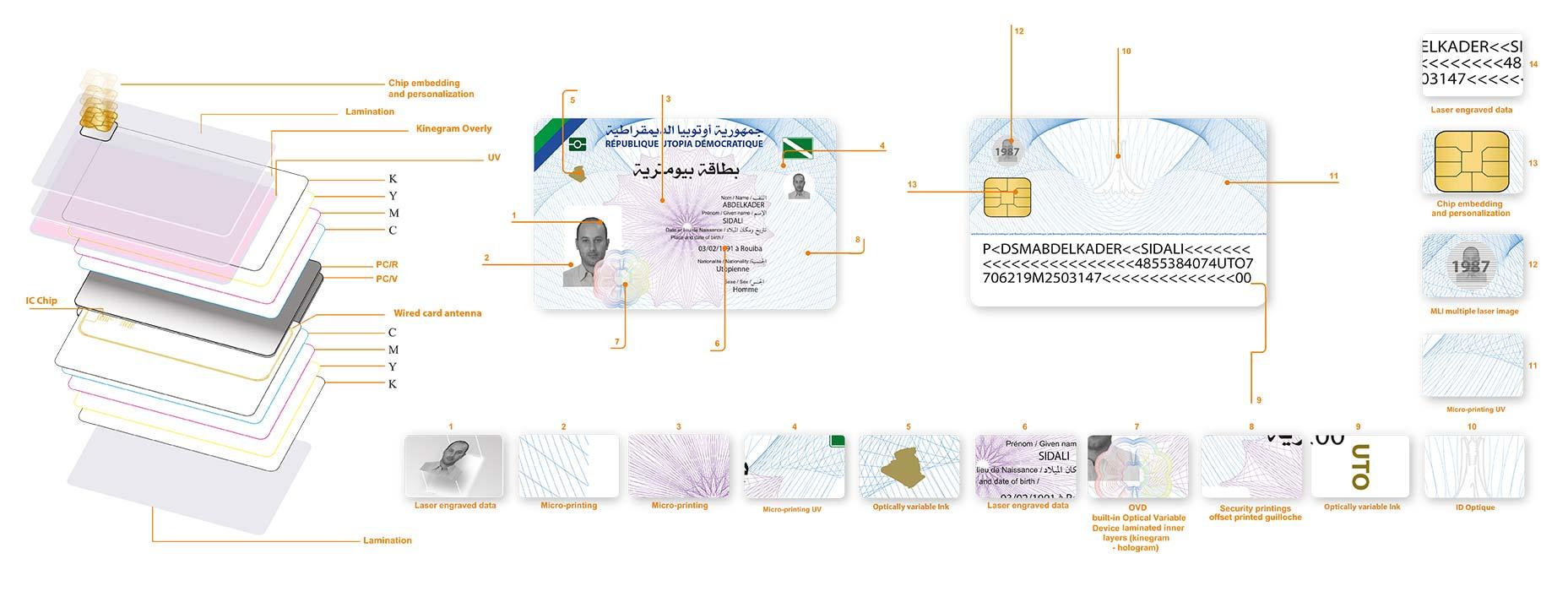 Bimetric Card